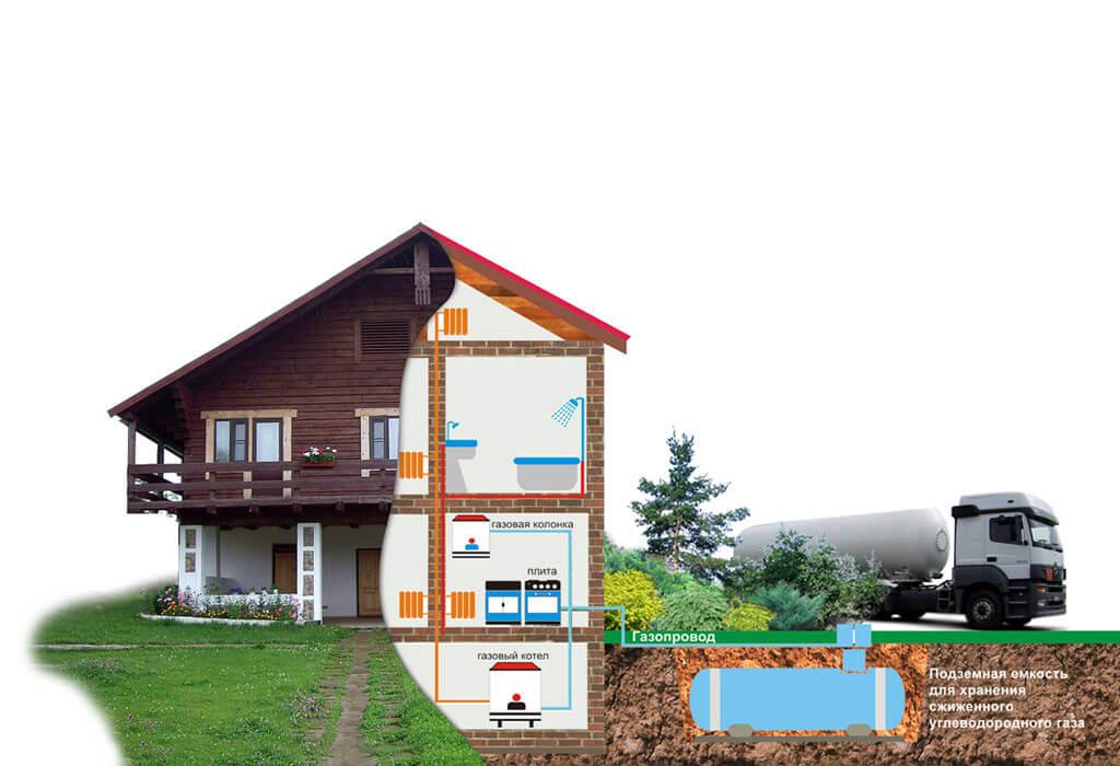 Автономная газификация частного дома Александровская ГНС 2