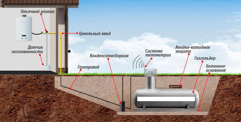 Автономная газификация частного дома Александровская ГНС